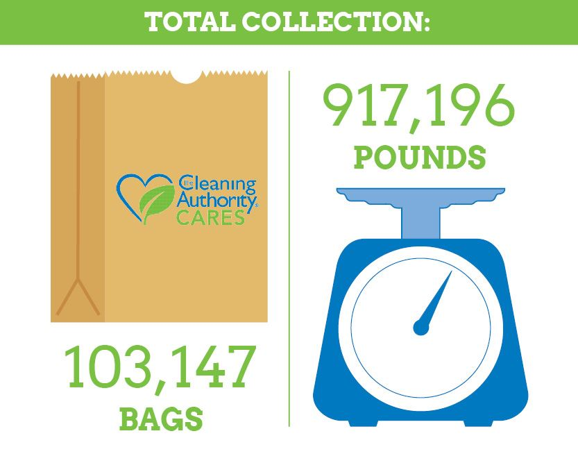 Total collection scale of bags per pound