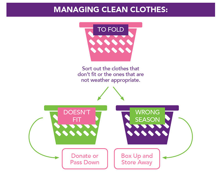Infographic: Organizing Clothes
