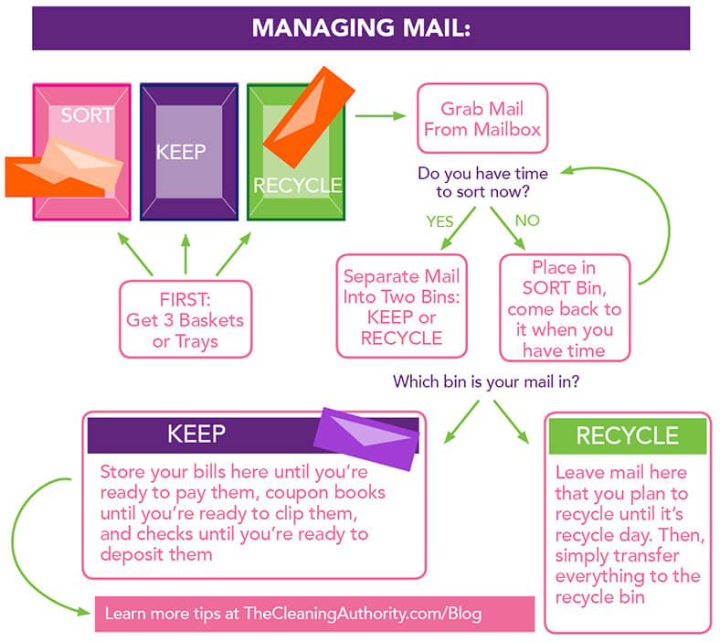 Infographic: How to Organize Mail