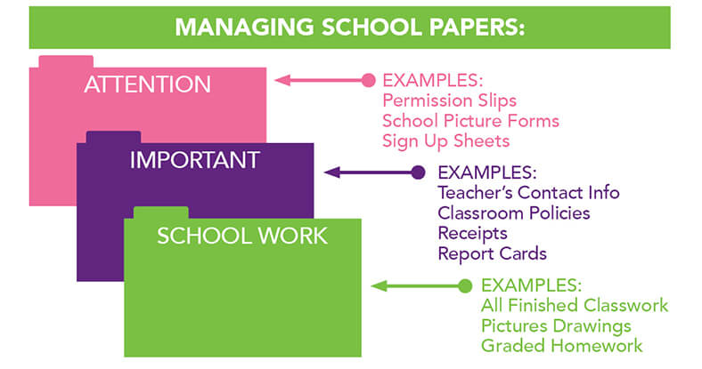 Infographic: Managing School Papers