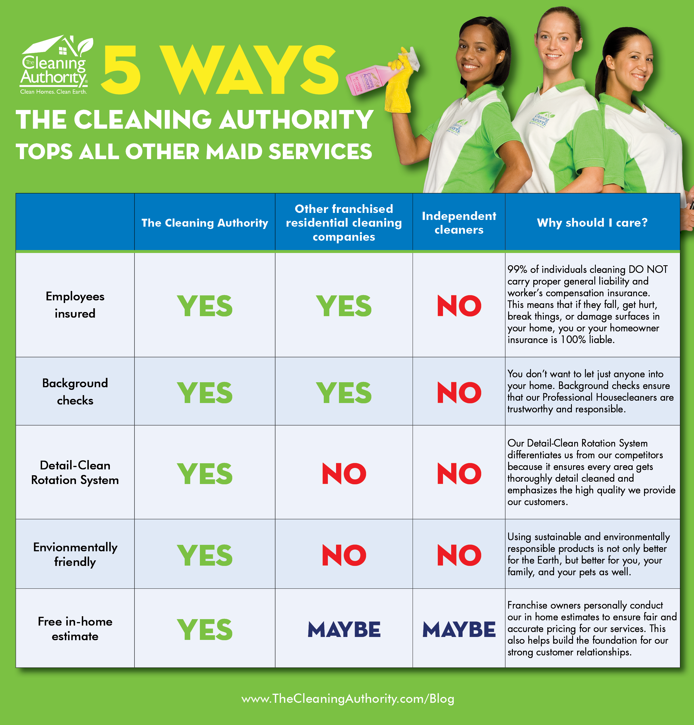 Five Ways The Cleaning Authority Tops Other Maid Services infographic