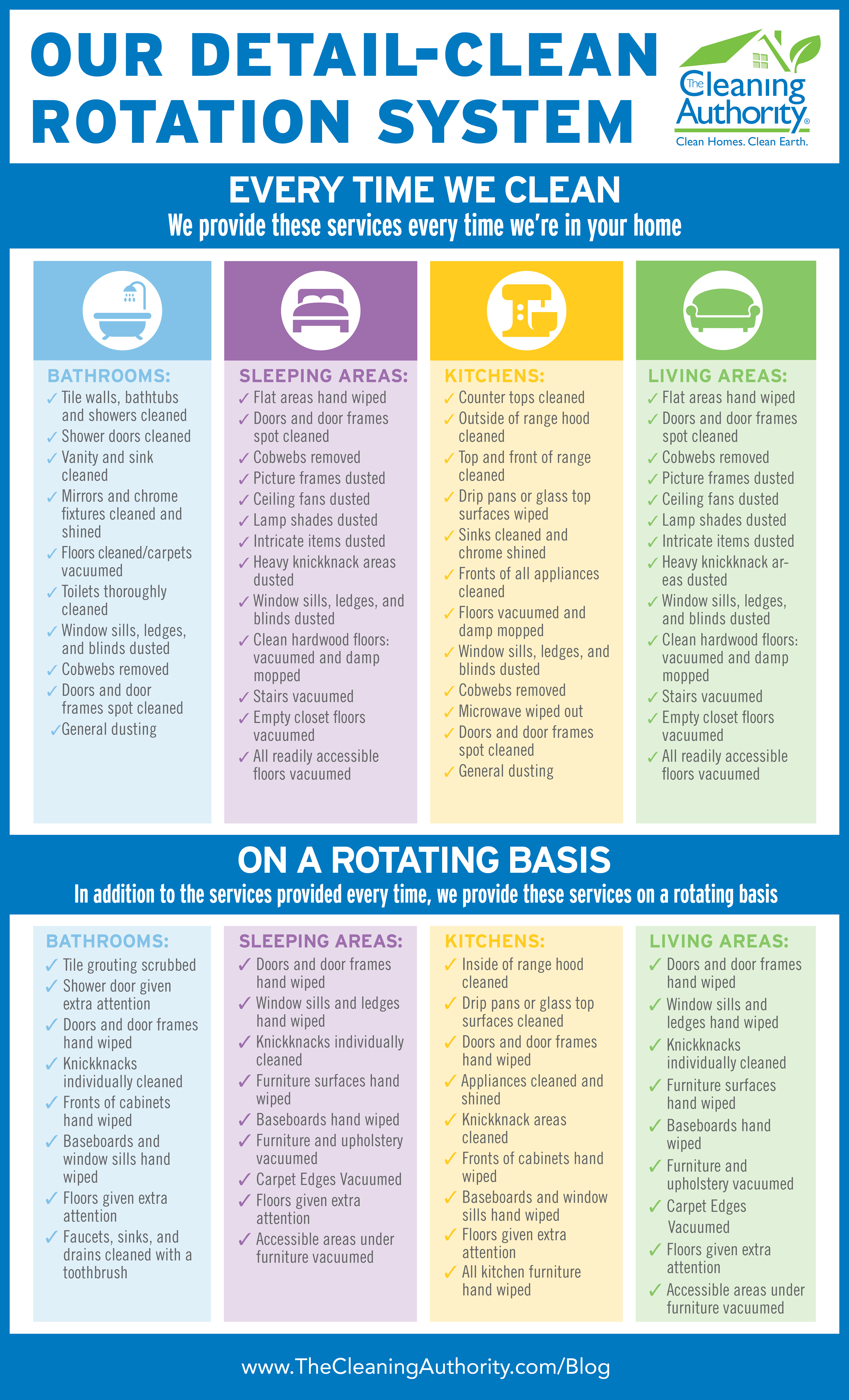 Detail clean rotation infographic