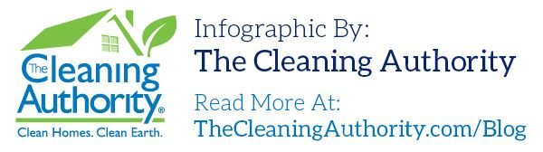 Infographics By The Cleaning Authority